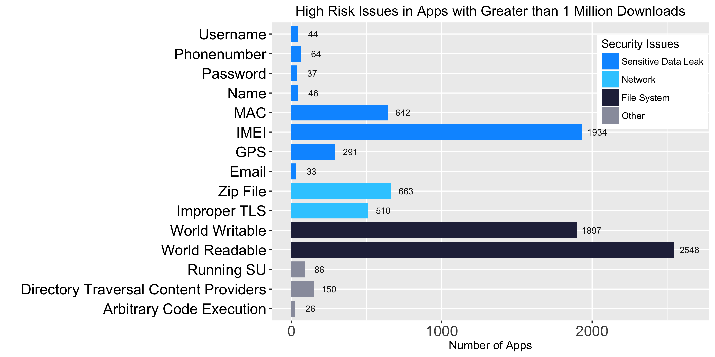 overview of app security weaknesses middot mobile security report this chart illustrates that mobile apps continue to leak user s passwords and email addresses this is particularly concerning because many users reuse