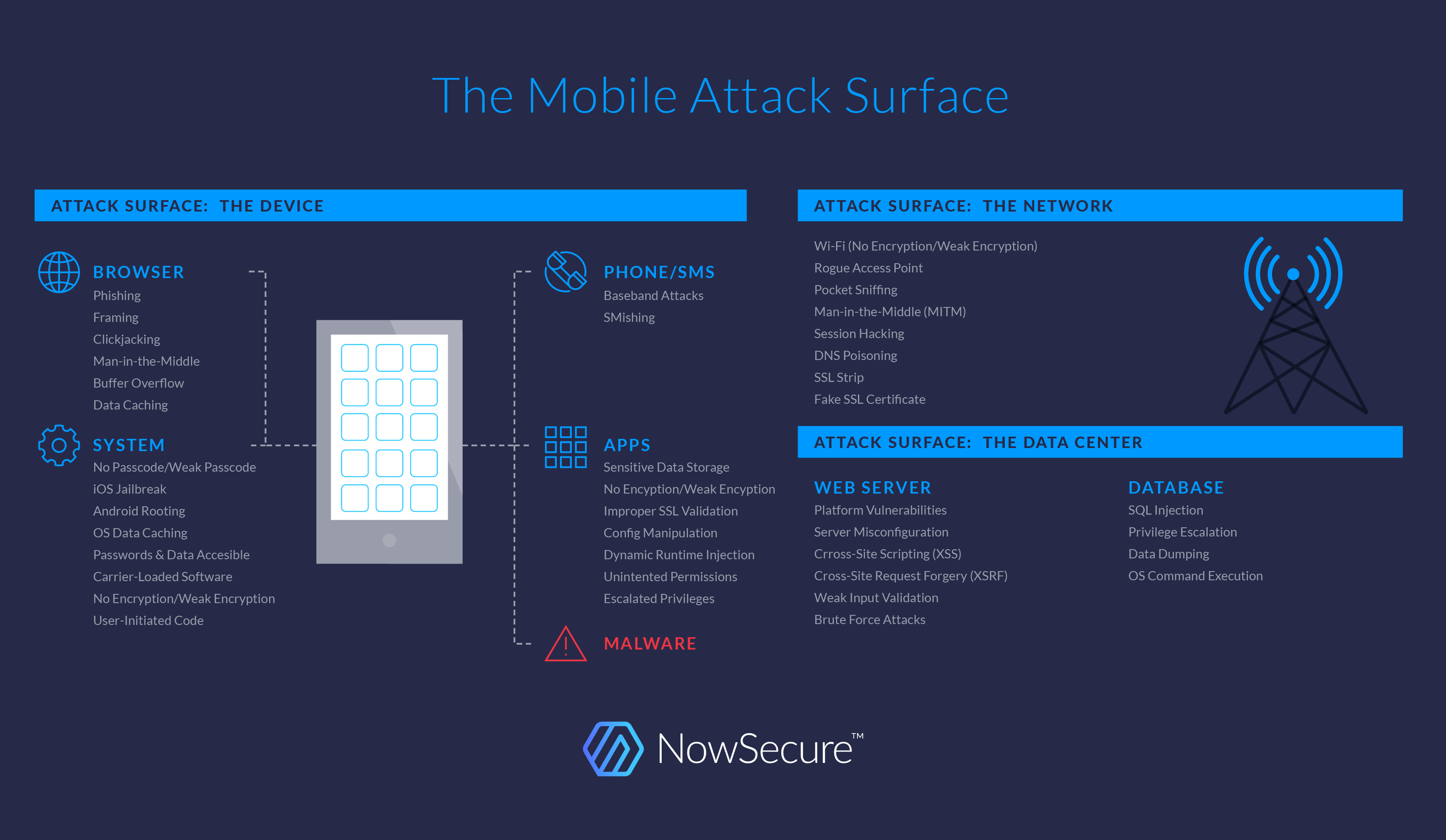 Mobile Security Primer · Secure Mobile Development Best Practices